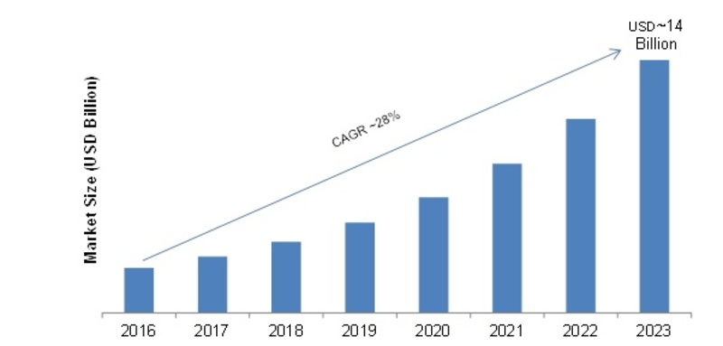 Data Lakes Market 2020| Global Recent Trends, Competitive Landscape, Size, Share, Segments, Covid-19 Effects and Industry Growth by Forecast to 2023