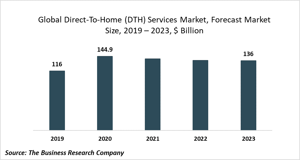 Self-Quarantine Due To COVID-19 Is Increasing The Global Direct-To-Home (DTH) Services Market Size