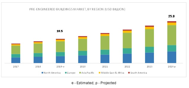 Increase in the Use of Steel in Building and Construction Projects Drives The Growth of Pre-engineered Buildings Market