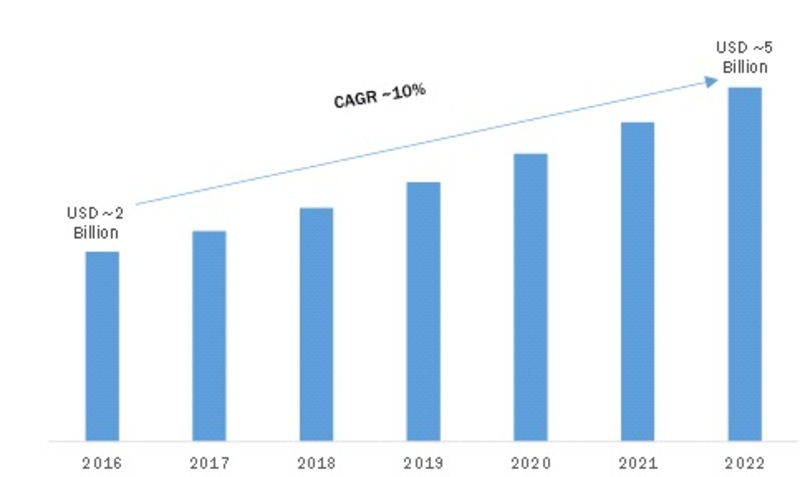 Impact of Corona Virus Rampant on Global Telecom Power System Market is Going Positive | Telecom Power System Industry to Rise at CAGR of 10% through 2022