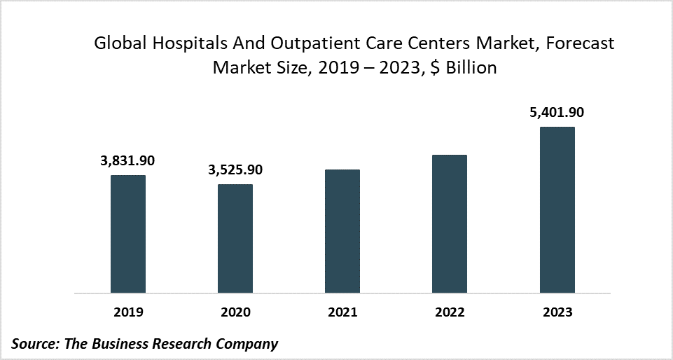 Hospitals And Outpatient Care Centers Are Integrating Big Data Analytics Technologies To Deliver Quality Care