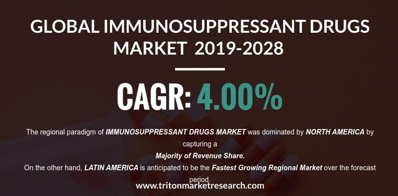 The Global Immunosuppressant Drugs Market to Reap $14.18 Billion by 2028