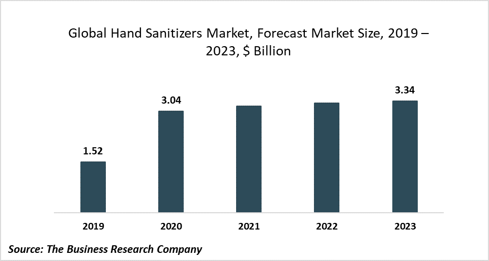 Exponential Growth In The Hand Sanitizers Market Brought On By The Coronavirus Outbreak - Market Drivers And Trends