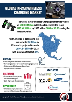 In-Car Wireless Charging Market 2020| Growth Factors, Trends, Covid-19 Outbreak, Global Size, Share, Top Companies Analysis for Business Development by Forecast till 2023