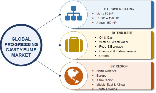 Progressive Cavity Pumps Market Scenario 2020| Industry Analysis by Power Rating, Share, Size, Top Players, COVID - 19 Outbreak, Emerging Trends and Demand by Forecast 2025