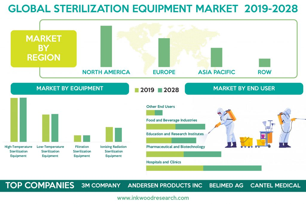Rising Pharmaceutical Industry is Supplementing the Global Sterilization Equipment Market Growth