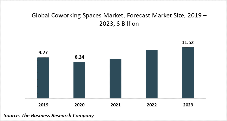 The Global Coworking Spaces Market To Take A Hit As Growing Coronavirus Cases Force People To Work Remotely