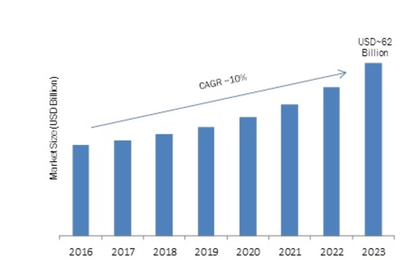 Vendors to Boost Supply Networks as Covid-19 Hits Cross Point Switch Market| Global Leading Growth Drivers, Emerging Audience, Segments, Industry Size, Share, Profits and Regional Analysis 2023
