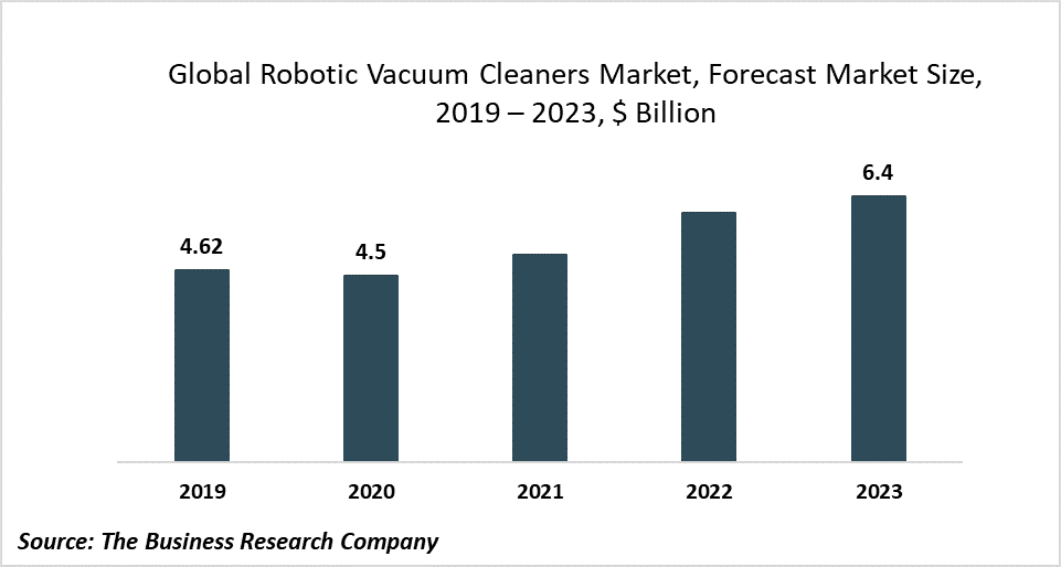 Key Players In The Robotic Vacuum Cleaners Market Are Focusing On New Product Launches To Gain Competitive Edge