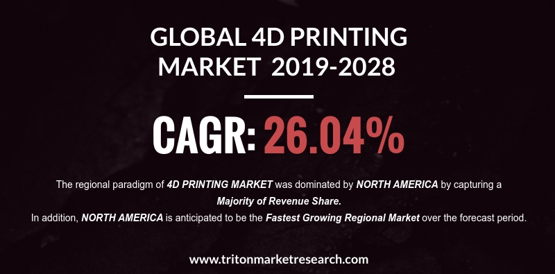The Global 4D Printing Market to Garner $236.22 Billion by the year 2028
