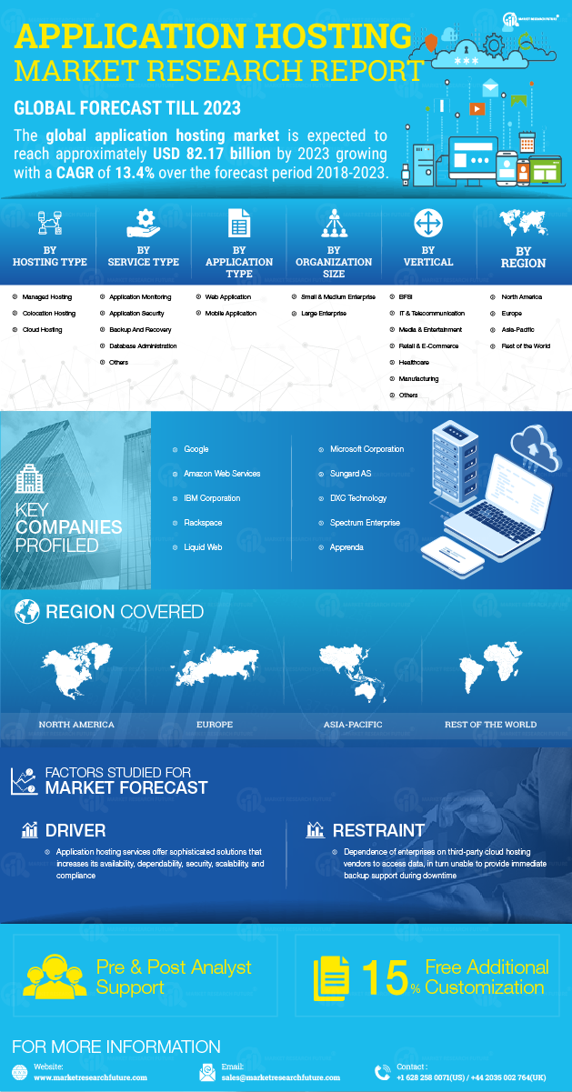 Application Hosting Market 2020| Global Share, Comprehensive Analysis, Size, Covid-19 Analysis, Future Estimations and Key Industry Segments Poised for Strong Growth in Future 2023