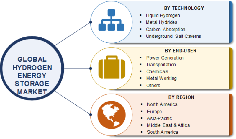 Hydrogen Energy Storage Market 2020 | Industry Analysis by Technology, End-User, Comprehensive Research, Gross Margin, Sales Revenue, Growth Insights, Demand and Forecast to 2023