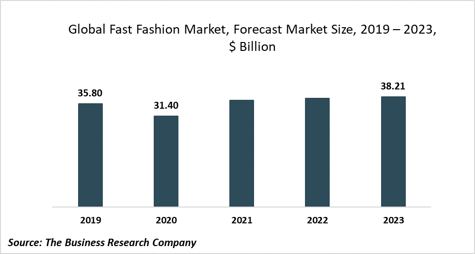 Implementation Of Virtual And Augmented Reality Enhances In-Store Experience In The Fast Fashion Market