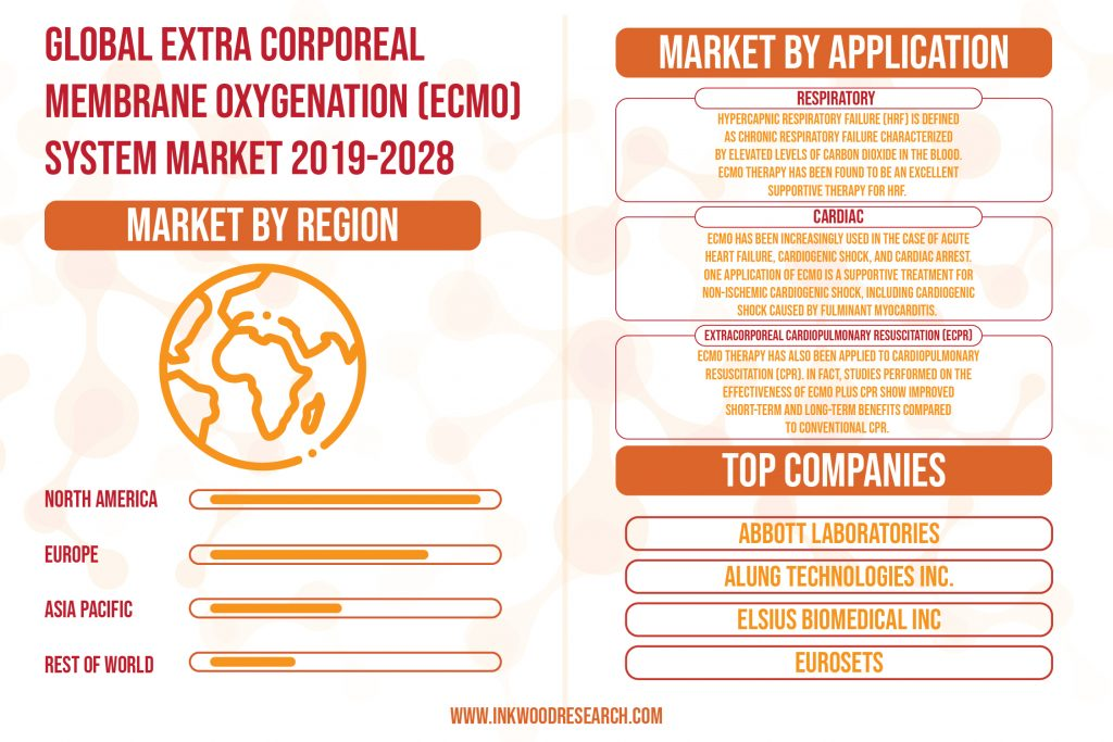 Technological Advancements is surging the Growth of the Global ECMO System Market