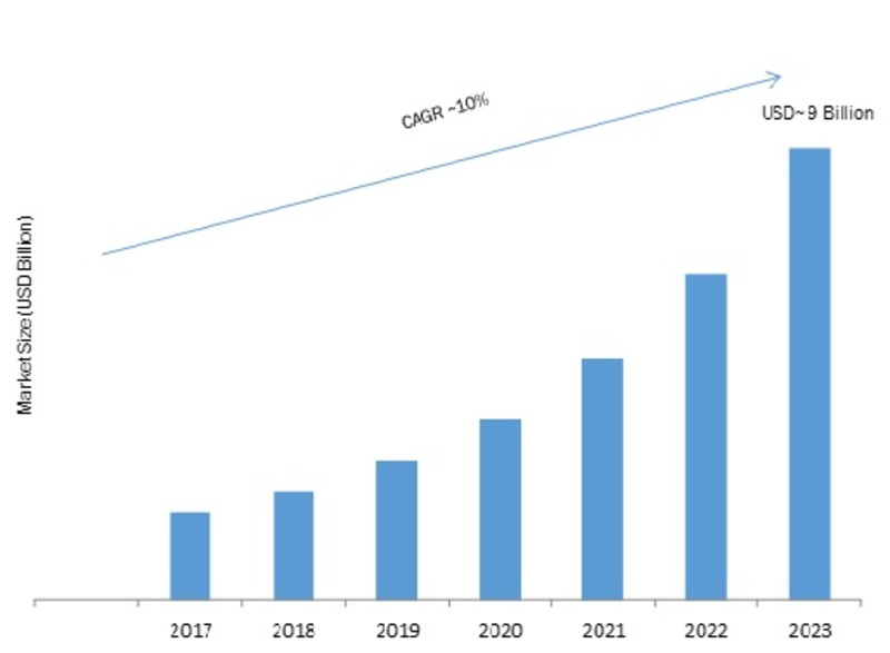 Plant Asset Management Market 2020| Global Analysis, Segments, Size, Share, Industry Growth and Business Trends, Covid-19 Crisis, Regional Overview by Forecast to 2023