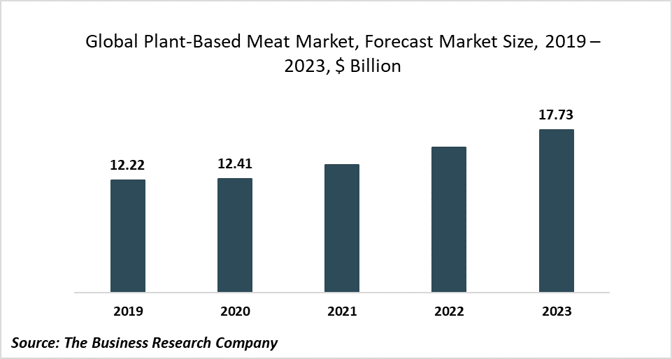 The Launch Of New Innovative Products In The Plant-Based Meat Market Is An Emerging Trend