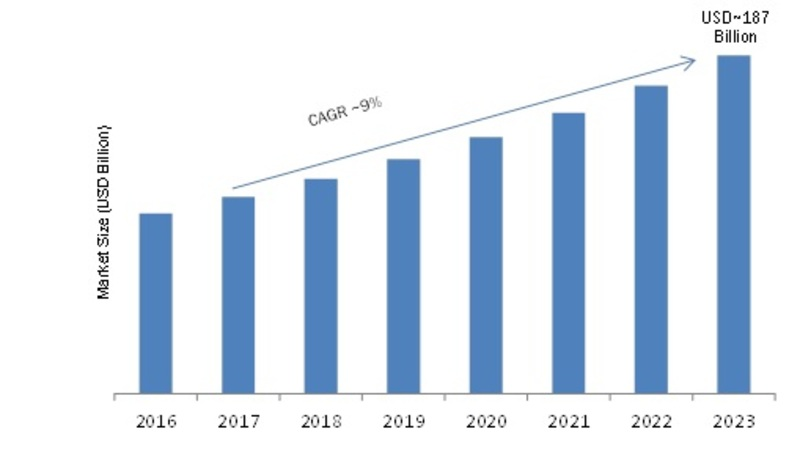 3D Motion Capture System Market 2020| Global Information, Covid-19 Crisis, Business Trends, Regional Outlook, Size, Share, Analysis and Forecast to 2023