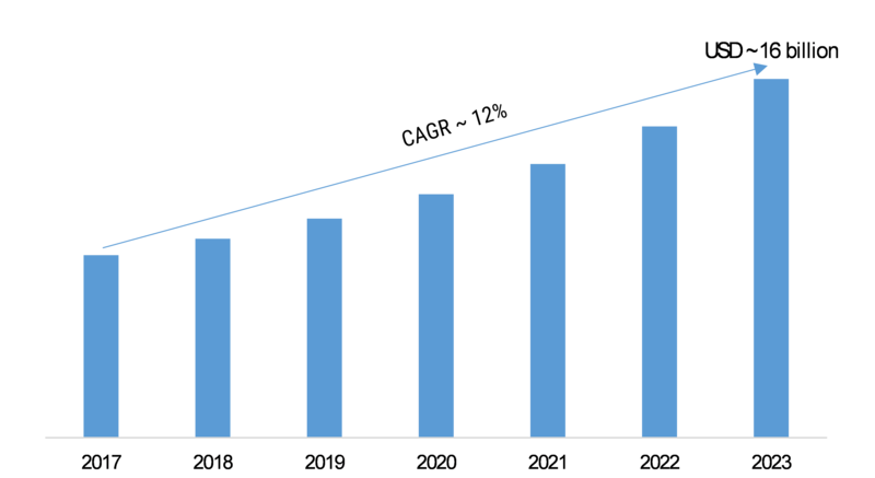 Digital Signal Processor (DSP) Market 2020| Industry Segmentation, Growth, Covid-19 Outbreak, Trends, Business Developments, Size. Share, Regional Analysis and Forecast to 2023