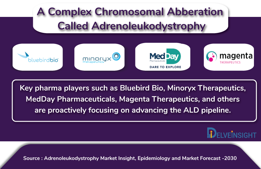Adrenoleukodystrophy Market Growth Is Soaring Owing to Several Key Pharma Players Tapping Opportunities