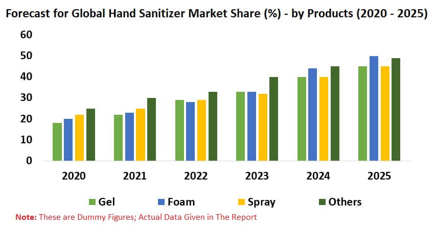 Hand Sanitizer Market Global Forecast By Products (Gel, Foam, Spray, Others), Distribution Channels, End-User, Regions, Company Analysis