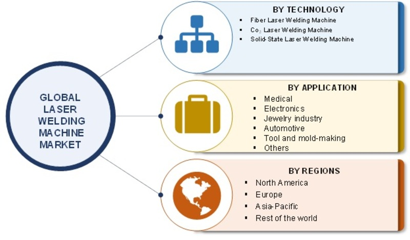 Laser welding machine Market to Grow Due to Increased Application In The COVID -19 Pandemic| SWOT Analysis, Challenges, Opportunities, Supply, Demand and Key Manufacturers Overview By Forecast 2023