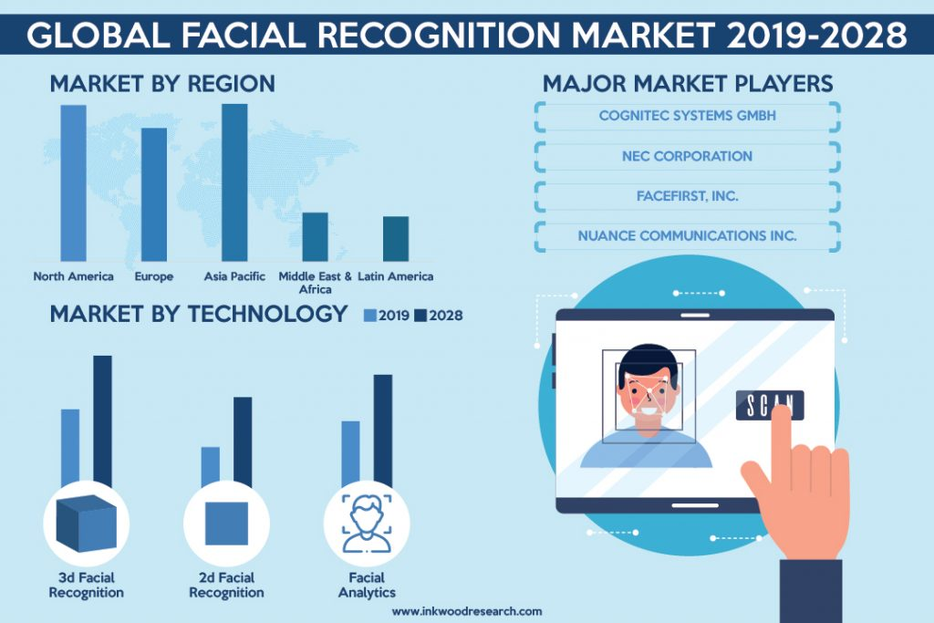 Advancements in Technology is boosting Growth in the Global Facial Recognition Market