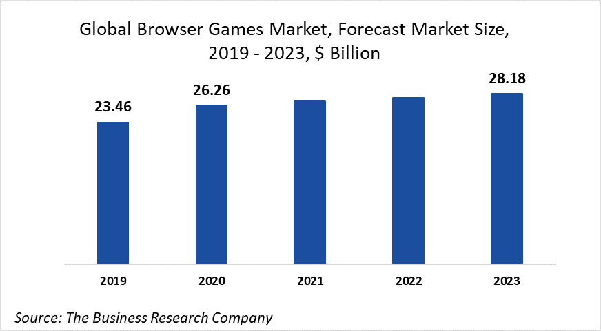 The Rapid Increase In The Number Of Active Gamers Will Drive The Browser Games Market At 4.7% CAGR