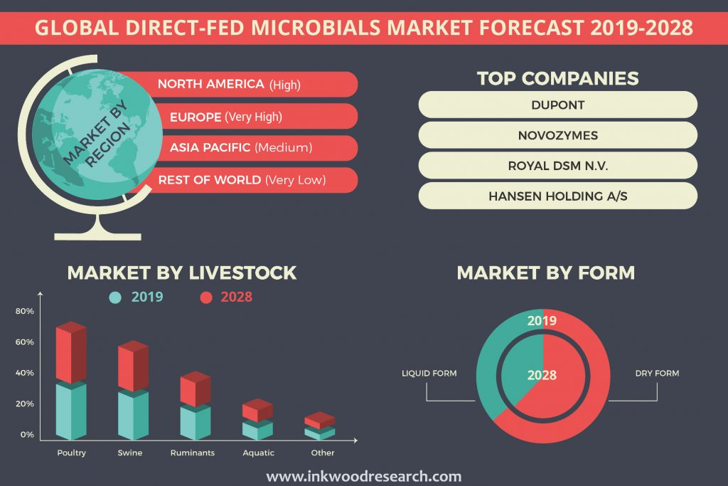 Rising Awareness towards Animal Nutrition is propelling the Global Direct-Fed Microbials Market Growth
