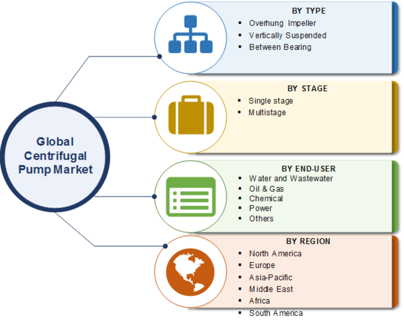 Centrifugal Pump Market 2020: Current Trends, Industry Growth Analysis, COVID-19 Impact, Segmentation, Size, Share, Key Development and Forecast to 2023