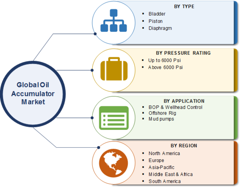 COVID-19 Impact Analysis on Oil Accumulator Market 2020: Business Development, Competitive Strategies, Revenue, Scope, Trends, Progress, Challenges and Forecast to 2023
