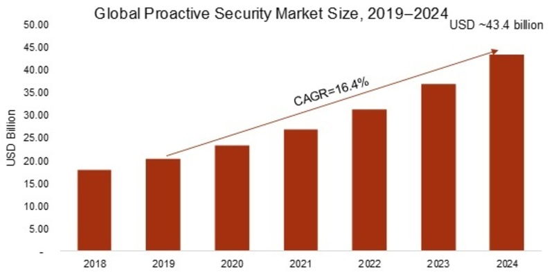 Covid-19 Impact on Proactive Security Market 2020   Global Industry Trends, Share, Development Policies and Future Growth 2024