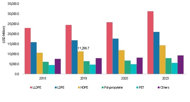 Plastic Films Market Growth, Share, Size, COVID-19 Impact, Developments and Forecast 2023
