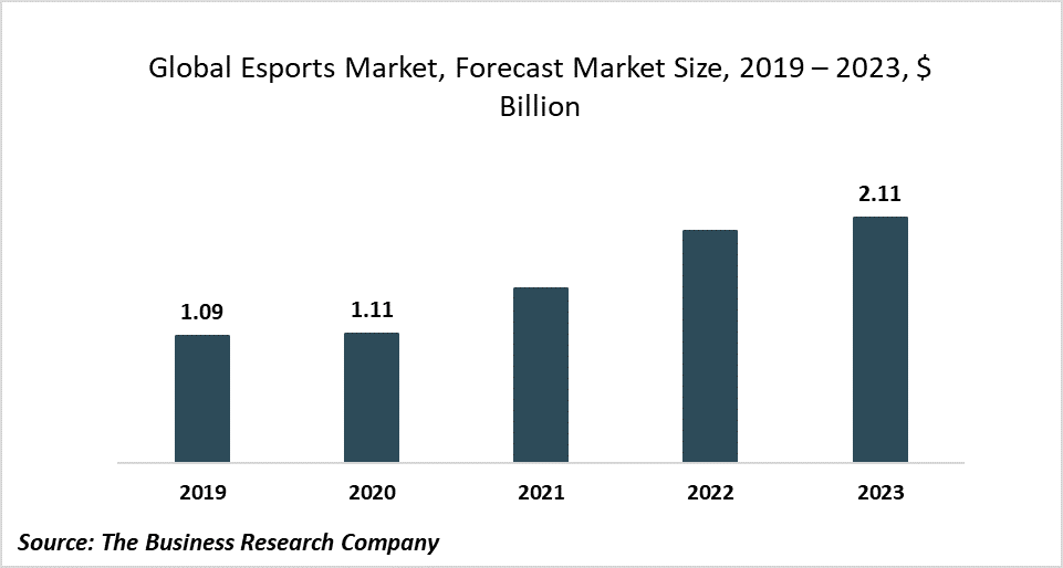 The Global Esports Market Growth Will Be Driven By Increasing Demand For Video Games