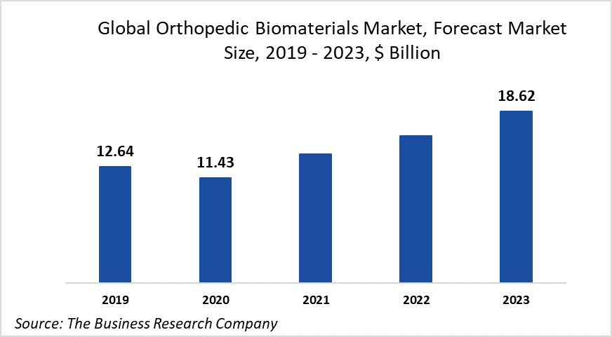 Restrictions On Non-Essential Medical Services Due To COVID-19 Is Negatively Impacting The Global Orthopedic Biomaterials Market Growth