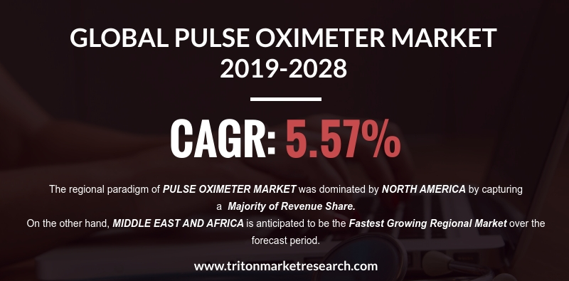 Increased Healthcare Expenditure to Push the Global Pulse Oximeter Market to Garner $2616.7 Million by 2028