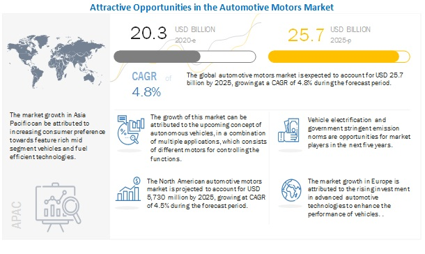 Automotive Motors Market to Register Substantial Expansion by 2025