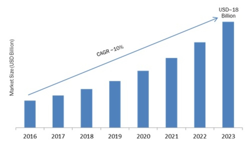 Covid-19 Impact on Remote Sensing Technology Market 2020: Company Profiles, Segments, Landscape, Demand and Trends by Forecast to 2023