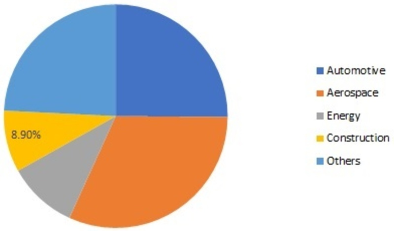 Thermoplastic Polyurethane Films Market Trends, Size, Share, Business Outlook, COVID-19 Analysis and Forecast 2025
