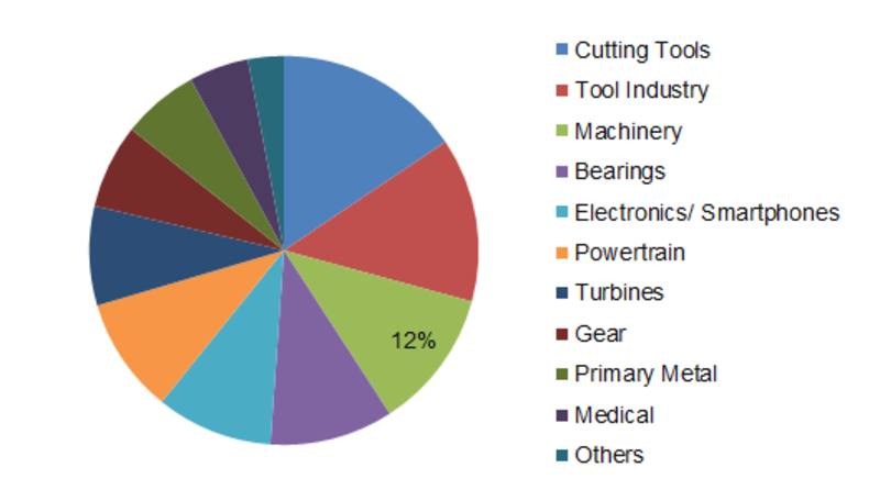 Super Abrasives Market Share, Top Manufacturers, COVID-19 Outbreak, Size Analysis, Growth Opportunities, Price Trends and Forecast 2023