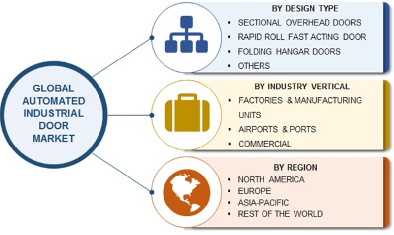 Automated Industrial Door Market 2020 Statistics Data, Leading Manufacturers, Growth Factors, Competitive Landscape, Demand and Business Boosting Strategies till 2023