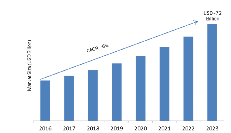 Process Automation & Instrumentation Market 2020-2023   Global Leading Growth Drivers, Classification, Applications, Major Segments, Industry Size, Profits and Regional Analysis by Forecast to 2023