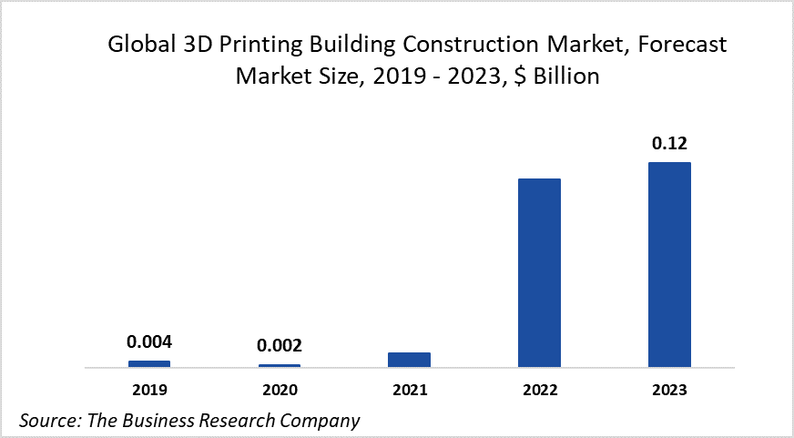 The 3D Printing Building Construction Market, Despite Initial Decline Due To COVID-19, Will See Exponential Growth To 2023 At 147.79% CAGR