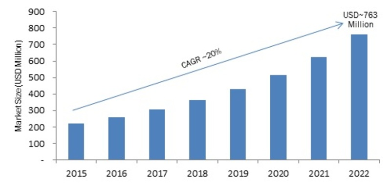 Cloud Application Programming Interface (API) Market 2020: Covid-19 Situation, Business Opportunities, Growth, Global Size, Share, Top Players Outlook, Recent Trends by Regional Forecast till 2022