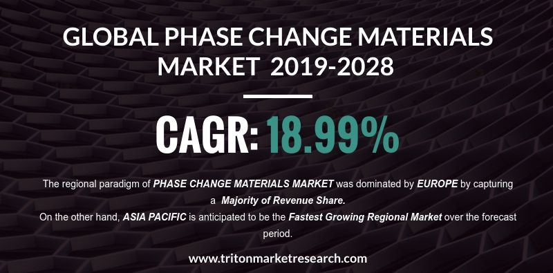Global Warming Concerns to Push the Global Phase Change Materials Market to Garner $4214.19 Million by 2028