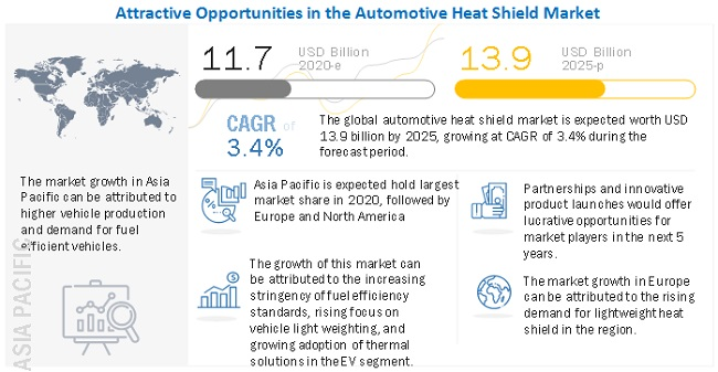 Automotive Heat Shield Market by Application, Product, Function and Region - Global Forecast to 2025
