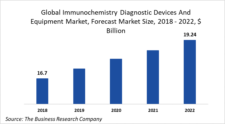 Increasing Incidence Of Target Diseases Is Driving The Immunochemistry Diagnostic Devices And Equipment Market At 3.6% CAGR