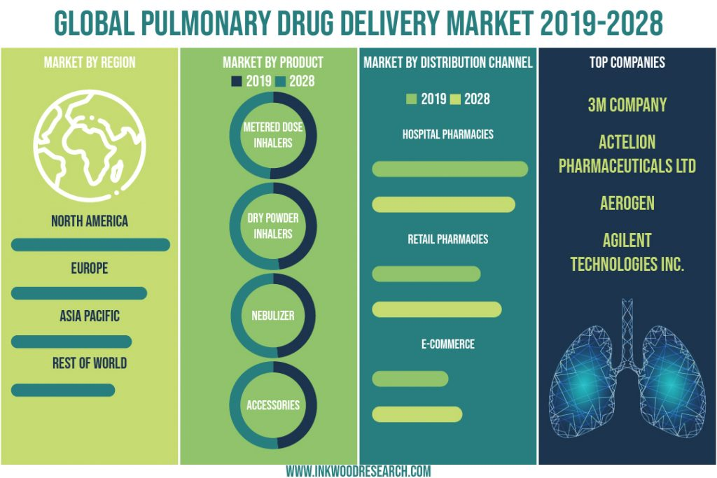 Growing Geriatric Population is surging the Global Pulmonary Drug Delivery System Market Growth