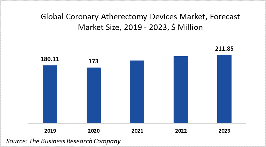 Despite Initial Decline, The Global Coronary Atherectomy Devices Market Will Grow At 6.92% CAGR To 2023