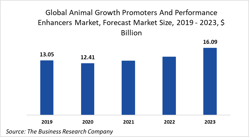 Major Companies In The Animal Growth Promoters And Performance Enhancers Market Are Investing In Phytogenics For Higher Efficiency