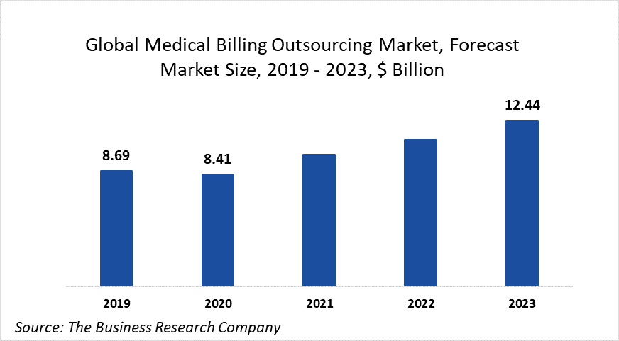 Reduced Patient Volume Due To Covid-19 Is Restraining Growth Of The Global Medical Billing Outsourcing Market